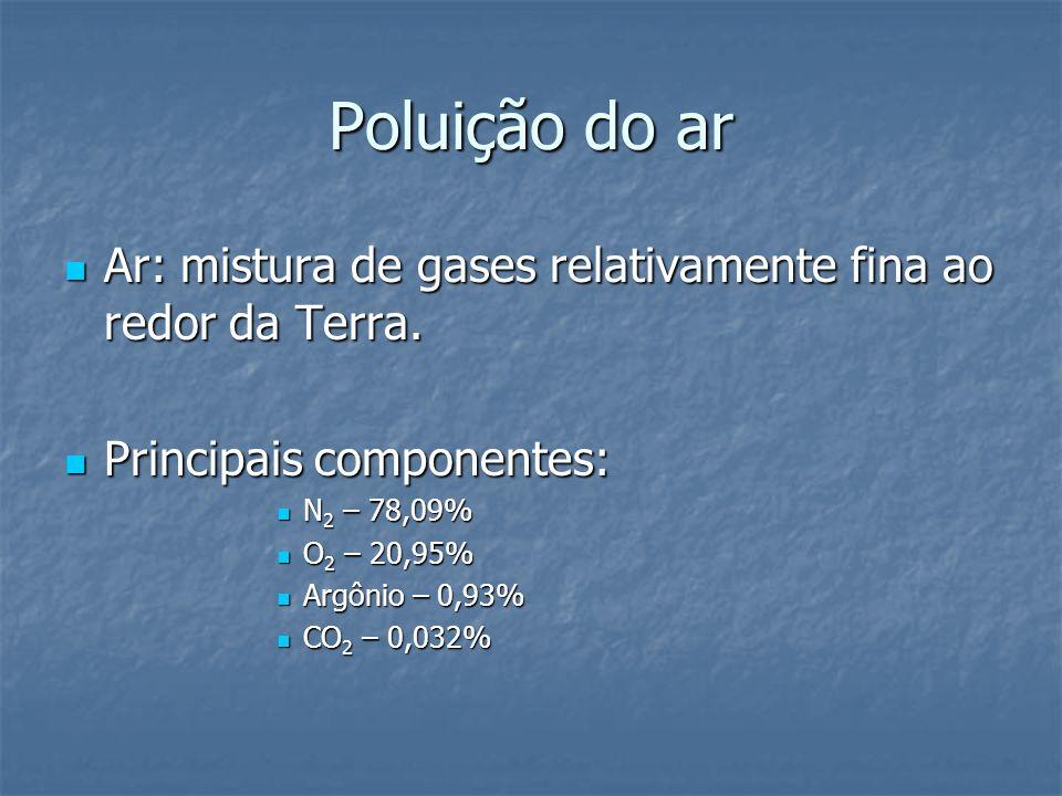 Poluição do ar Ar: mistura de gases relativamente fina ao redor da Terra. Ar: mistura de gases relativamente fina ao redor da Terra. Principais compon