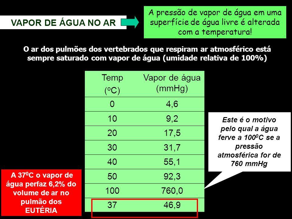 VAPOR DE ÁGUA NO AR A pressão de vapor de água em uma superfície de água livre é alterada com a temperatura! Temp ( o C) Vapor de água (mmHg) 04,6 109