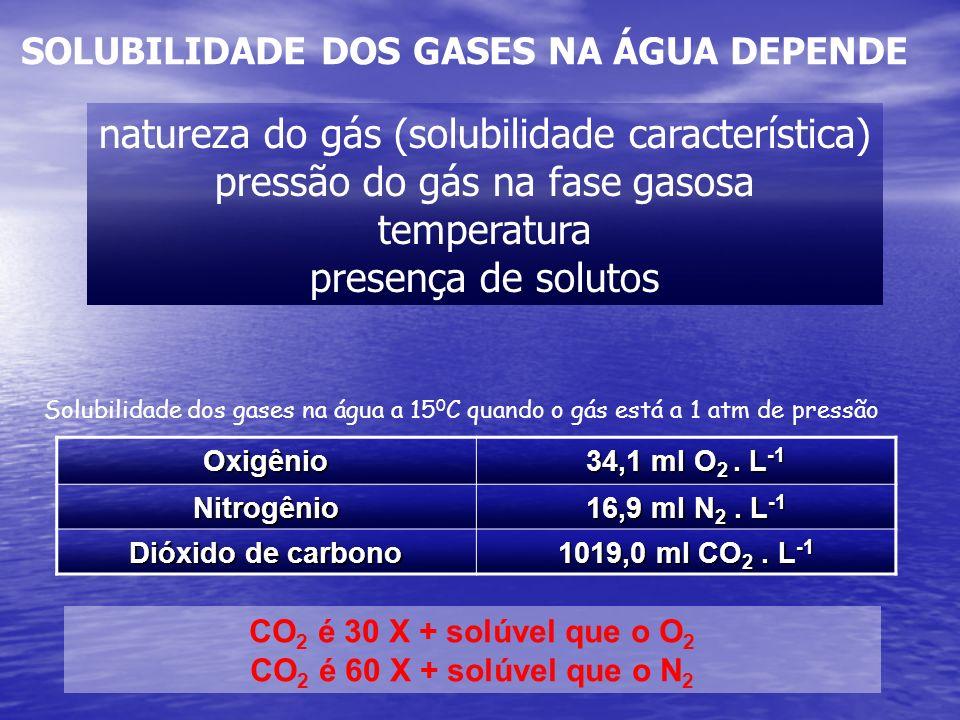 natureza do gás (solubilidade característica) pressão do gás na fase gasosa temperatura presença de solutos SOLUBILIDADE DOS GASES NA ÁGUA DEPENDEOxig