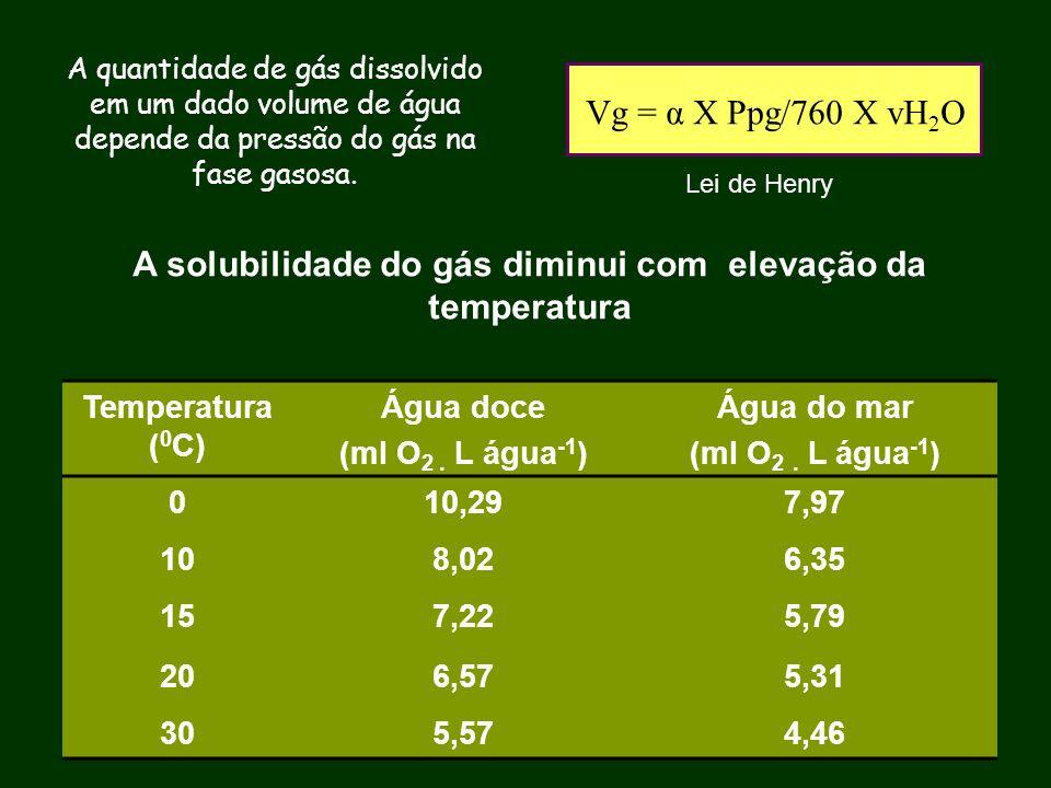A quantidade de gás dissolvido em um dado volume de água depende da pressão do gás na fase gasosa. Lei de Henry A solubilidade do gás diminui com elev