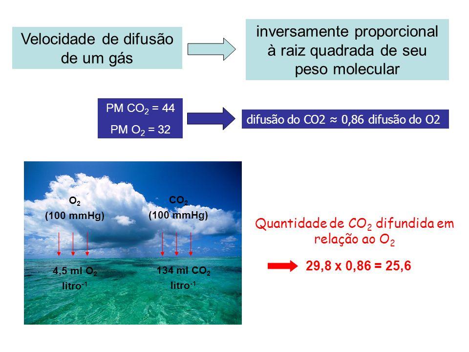 Velocidade de difusão de um gás inversamente proporcional à raiz quadrada de seu peso molecular PM CO 2 = 44 PM O 2 = 32 O 2 (100 mmHg) CO 2 (100 mmHg