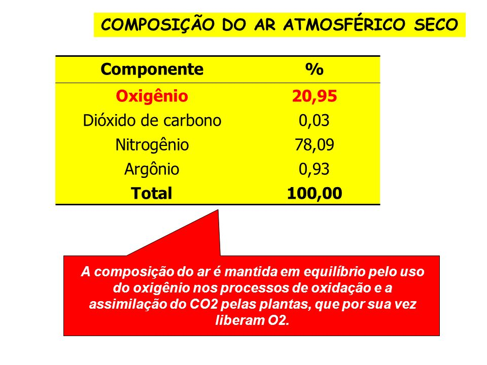 COMPOSIÇÃO DO AR ATMOSFÉRICO SECO Componente% Oxigênio20,95 Dióxido de carbono0,03 Nitrogênio78,09 Argônio0,93 Total 100,00 A composição do ar é manti
