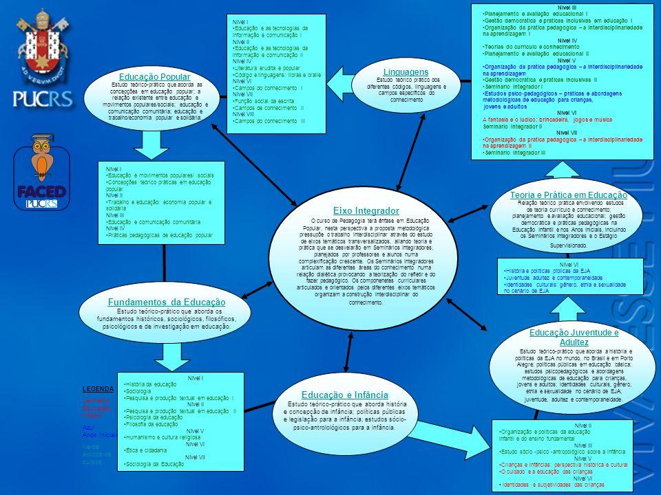 Logo do Setor Eixo Integrador O curso de Pedagogia terá ênfase em Educação Popular, nesta perspectiva a proposta metodológica pressupõe o trabalho int