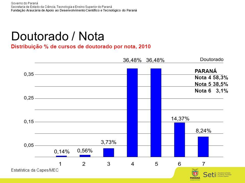 Governo do Paraná Secretaria de Estado da Ciência, Tecnologia e Ensino Superior do Paraná Fundação Araucária de Apoio ao Desenvolvimento Científico e Tecnológico do Paraná Número de Cursos de Pós-Graduação reconhecidos pela CAPES, em 2011* Nível MestradoDoutorado 2.7501.616 Totalizando 4.366 cursos de Pós-Graduação** * Atualizado em 30/06/2011 (Fonte: site da CAPES) ** Não estão incluídos os 353 cursos de mestrado profissional
