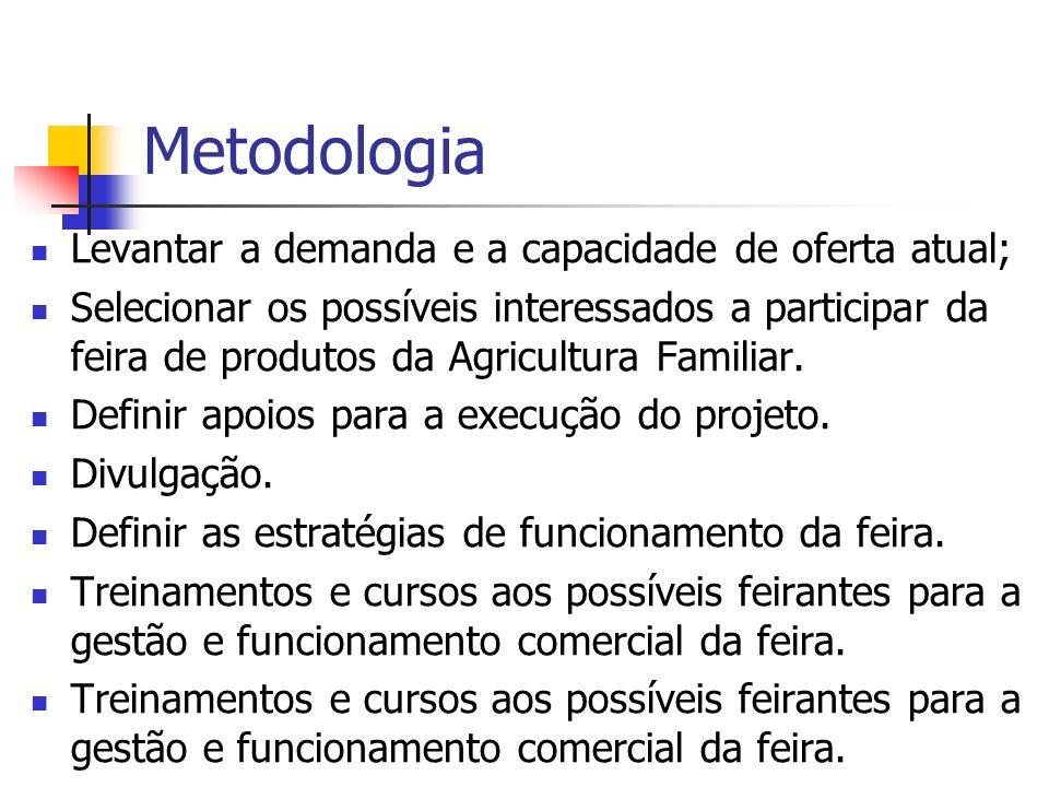 Metodologia Levantar a demanda e a capacidade de oferta atual; Selecionar os possíveis interessados a participar da feira de produtos da Agricultura F