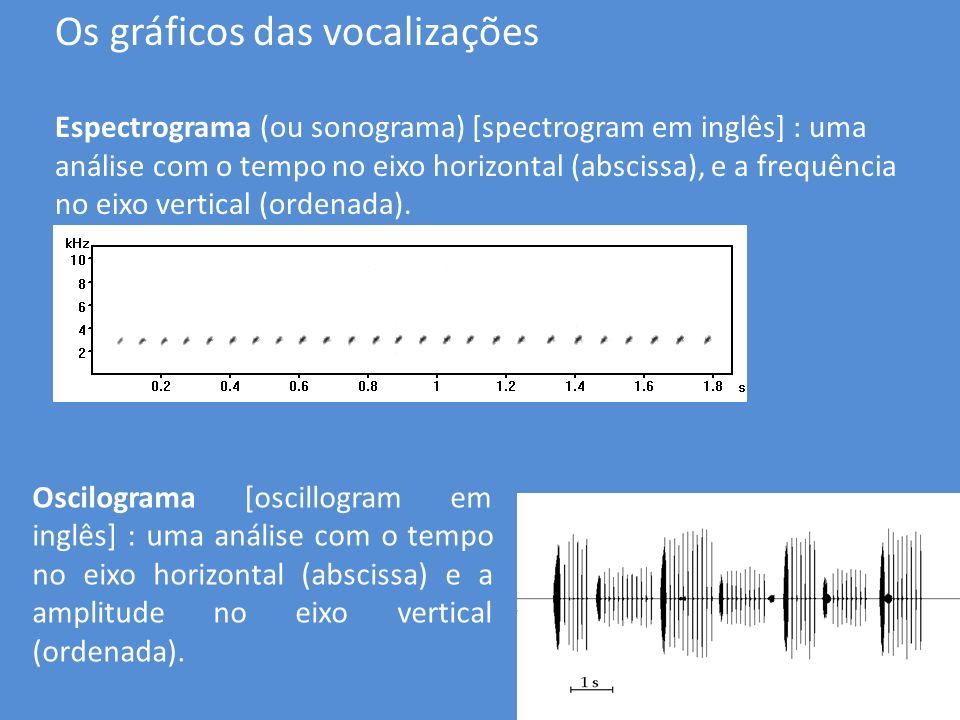 Os gráficos das vocalizações Espectrograma (ou sonograma) [spectrogram em inglês] : uma análise com o tempo no eixo horizontal (abscissa), e a frequên