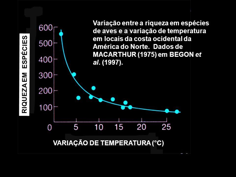 VARIAÇÃO DE TEMPERATURA (°C) RIQUEZA EM ESPÉCIES Variação entre a riqueza em espécies de aves e a variação de temperatura em locais da costa ocidental