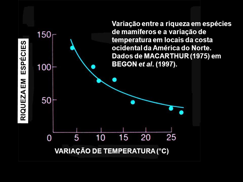 Variação entre a riqueza em espécies de mamíferos e a variação de temperatura em locais da costa ocidental da América do Norte. Dados de MACARTHUR (19