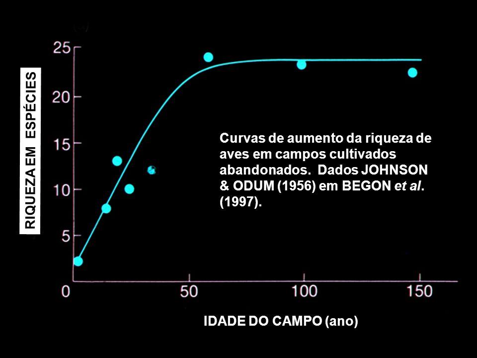 Curvas de aumento da riqueza de aves em campos cultivados abandonados. Dados JOHNSON & ODUM (1956) em BEGON et al. (1997). IDADE DO CAMPO (ano) RIQUEZ