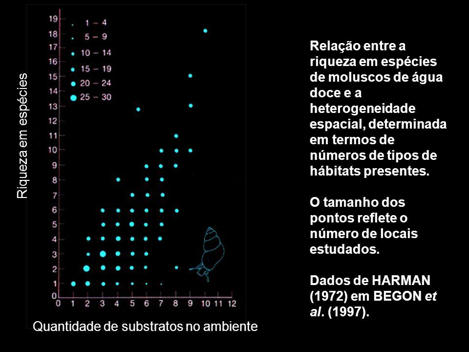 Quantidade de substratos no ambiente Riqueza em espécies Relação entre a riqueza em espécies de moluscos de água doce e a heterogeneidade espacial, de