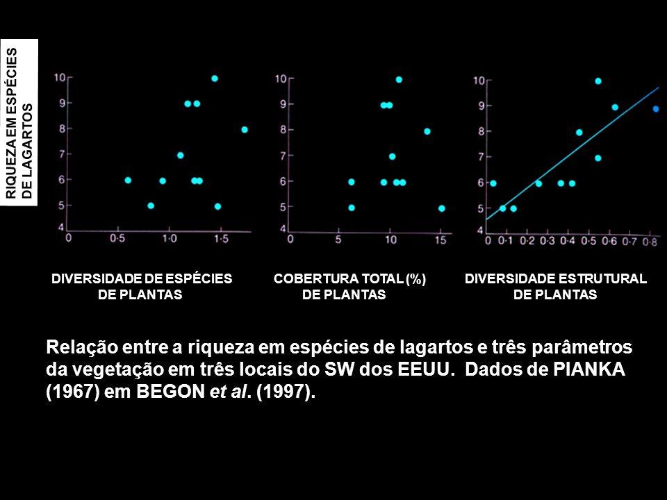 DIVERSIDADE DE ESPÉCIES COBERTURA TOTAL (%) DIVERSIDADE ESTRUTURAL DE PLANTAS DE PLANTAS DE PLANTAS Relação entre a riqueza em espécies de lagartos e