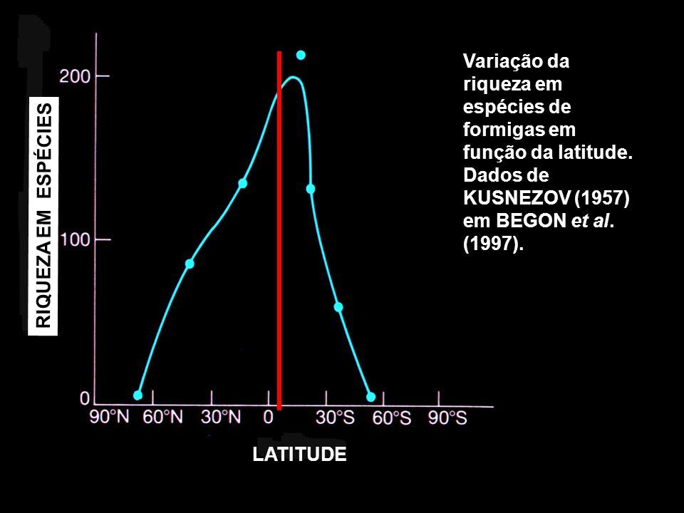 Variação da riqueza em espécies de formigas em função da latitude. Dados de KUSNEZOV (1957) em BEGON et al. (1997). LATITUDE RIQUEZA EM ESPÉCIES