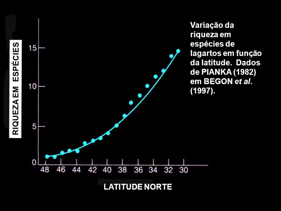 Variação da riqueza em espécies de lagartos em função da latitude. Dados de PIANKA (1982) em BEGON et al. (1997). RIQUEZA EM ESPÉCIES LATITUDE NORTE