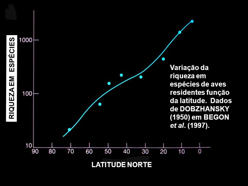 RIQUEZA EM ESPÉCIES LATITUDE NORTE Variação da riqueza em espécies de aves residentes função da latitude. Dados de DOBZHANSKY (1950) em BEGON et al. (
