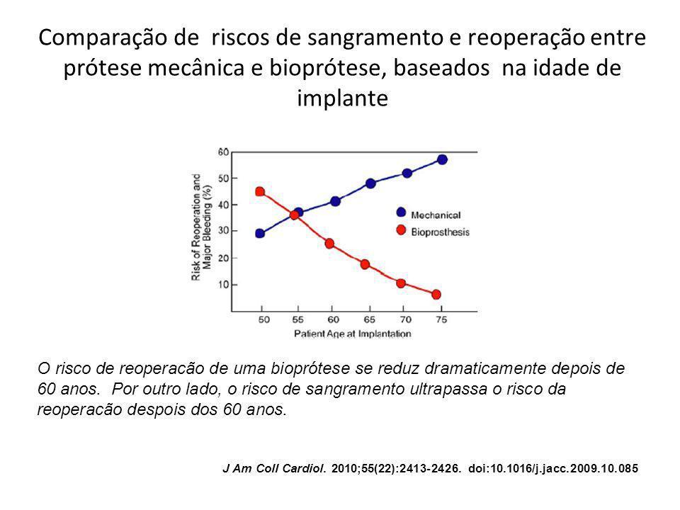 Comparação de riscos de sangramento e reoperação entre prótese mecânica e bioprótese, baseados na idade de implante O risco de reoperacão de uma biopr