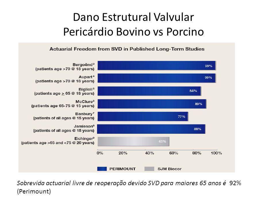 Dano Estrutural Valvular Pericárdio Bovino vs Porcino Sobrevida actuarial livre de reoperação devido SVD para maiores 65 anos é 92% (Perimount)
