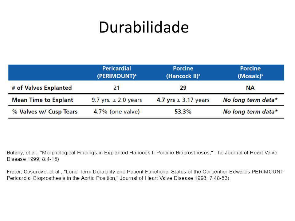 Durabilidade Butany, et al.,