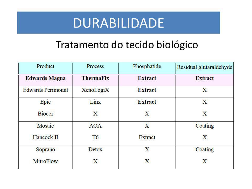 Tratamento do tecido biológico DURABILIDADE