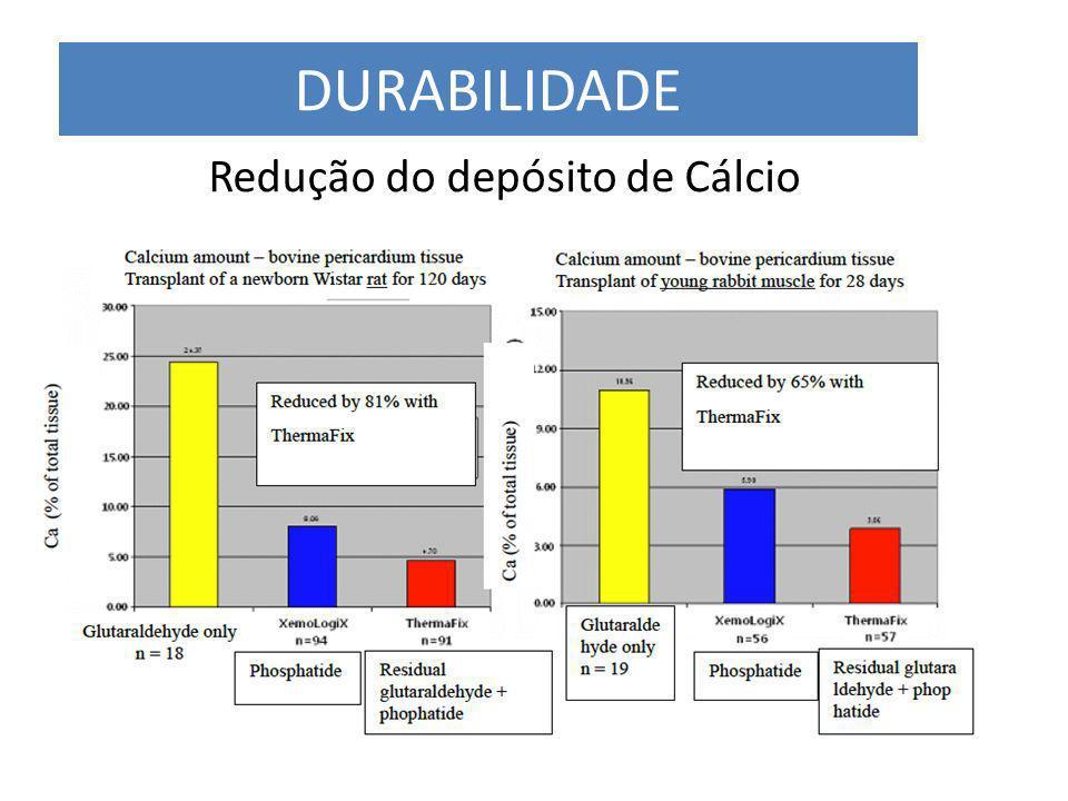 Redução do depósito de Cálcio DURABILIDADE