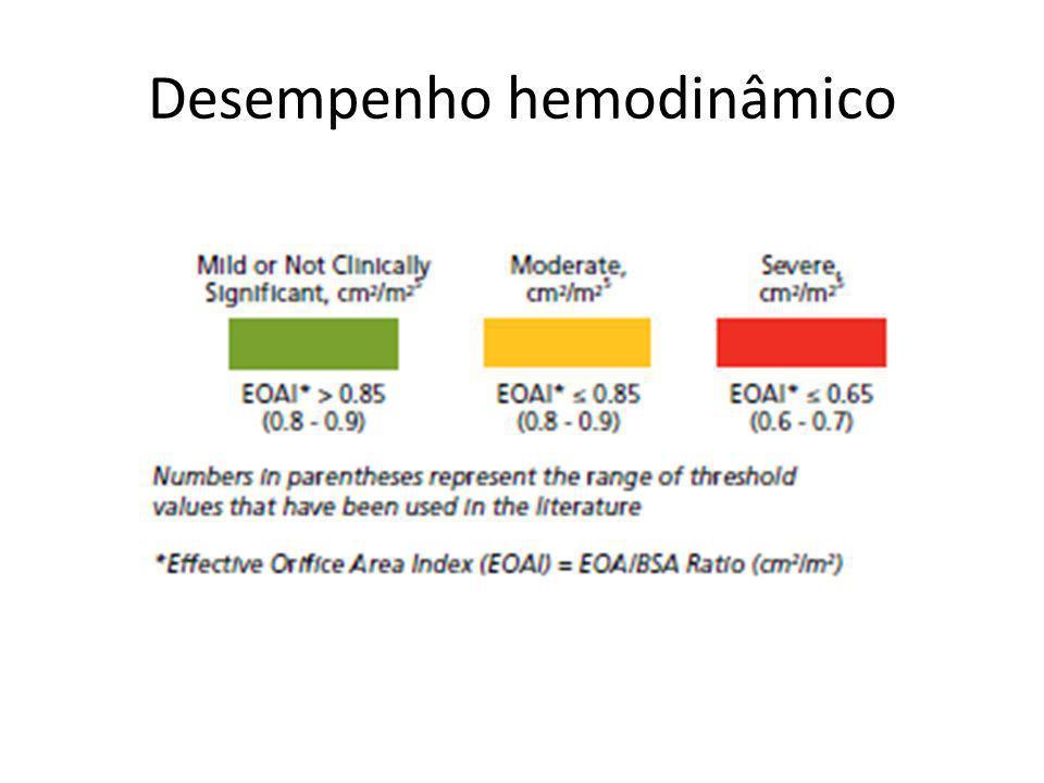 Desempenho hemodinâmico