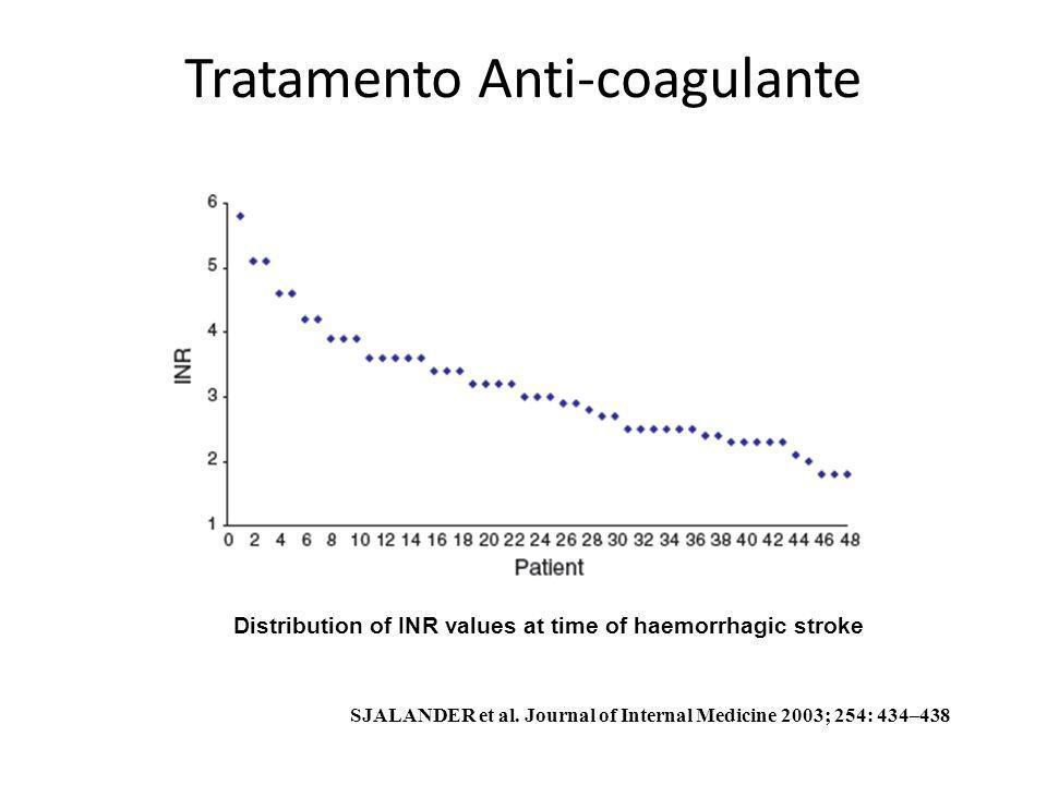Tratamento Anti-coagulante Distribution of INR values at time of haemorrhagic stroke SJALANDER et al. Journal of Internal Medicine 2003; 254: 434–438