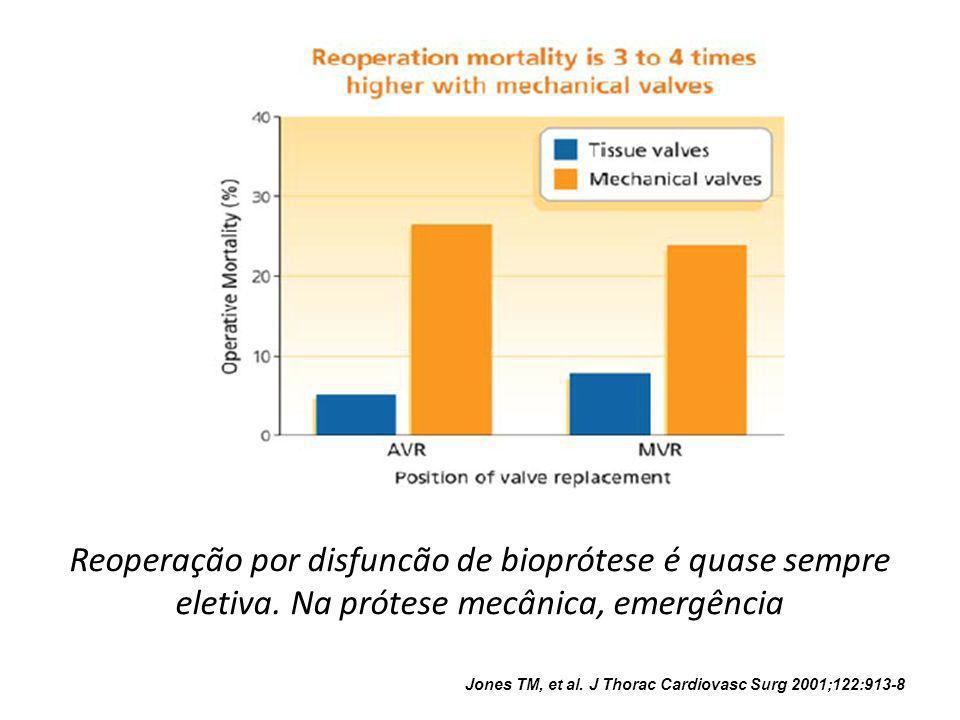 Reoperação por disfuncão de bioprótese é quase sempre eletiva. Na prótese mecânica, emergência Jones TM, et al. J Thorac Cardiovasc Surg 2001;122:913-