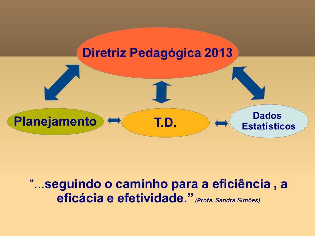 Estrutura Escolas do município Ensino, aprendizagem, projetos,programas Resultado Profissionais da unidade escolar Processo Diagnóstico, avaliação, dados atuais Comunidade escolar