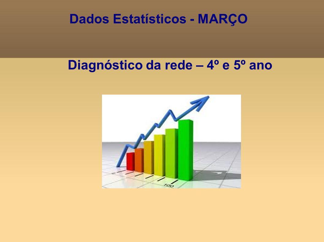 Diagnóstico da rede – 4º e 5º ano Dados Estatísticos - MARÇO
