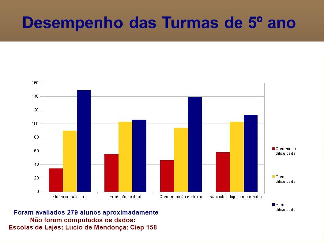 Desempenho das Turmas de 5º ano Foram avaliados 279 alunos aproximadamente Não foram computados os dados: Escolas de Lajes; Lucio de Mendonça; Ciep 15
