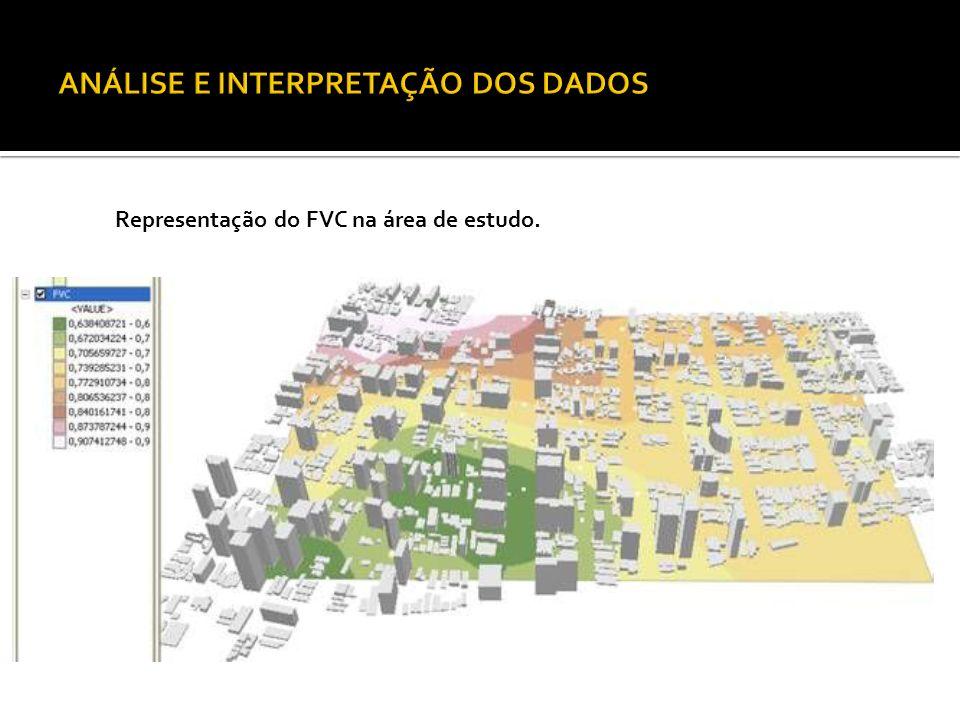 Representação do FVC na área de estudo.