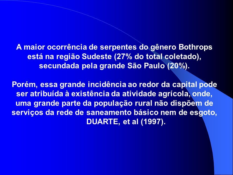 A maior ocorrência de serpentes do gênero Bothrops está na região Sudeste (27% do total coletado), secundada pela grande São Paulo (20%). Porém, essa
