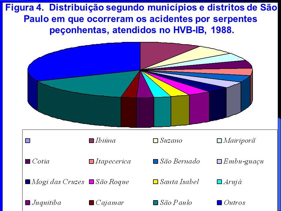 Figura 4. Distribuição segundo municípios e distritos de São Paulo em que ocorreram os acidentes por serpentes peçonhentas, atendidos no HVB-IB, 1988.