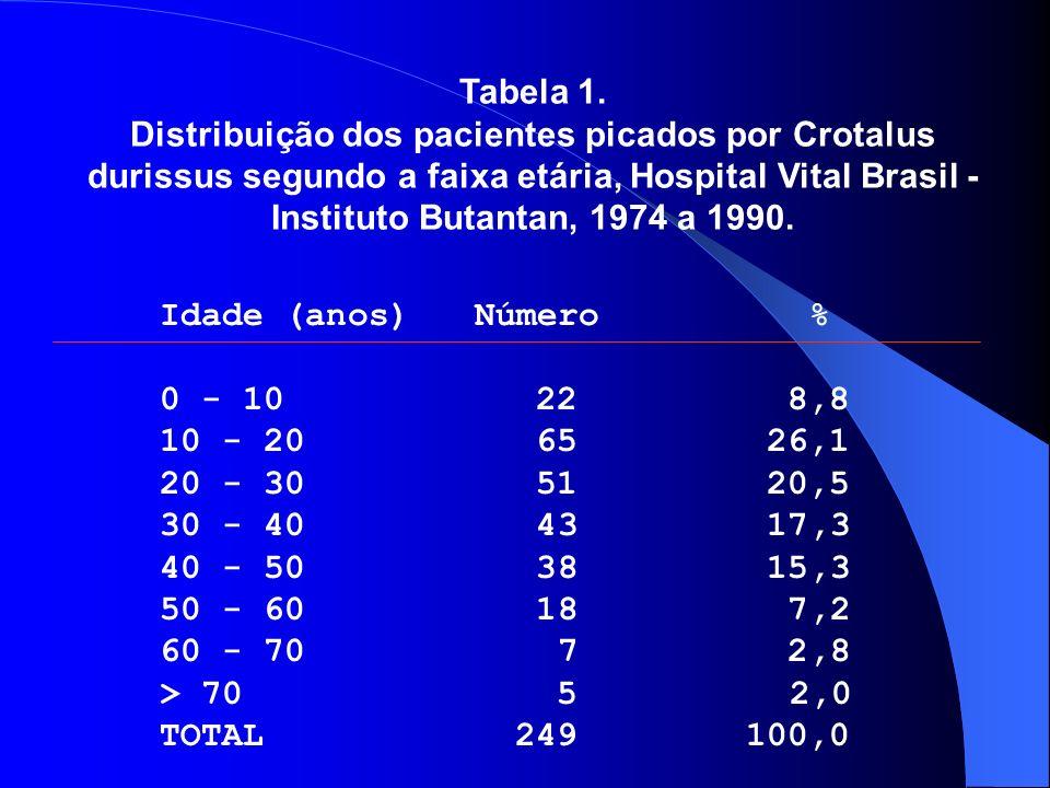 Tabela 1. Distribuição dos pacientes picados por Crotalus durissus segundo a faixa etária, Hospital Vital Brasil - Instituto Butantan, 1974 a 1990. Id