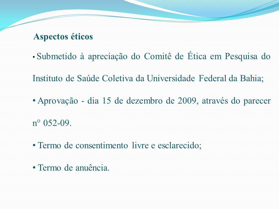 Aspectos éticos Submetido à apreciação do Comitê de Ética em Pesquisa do Instituto de Saúde Coletiva da Universidade Federal da Bahia; Aprovação - dia