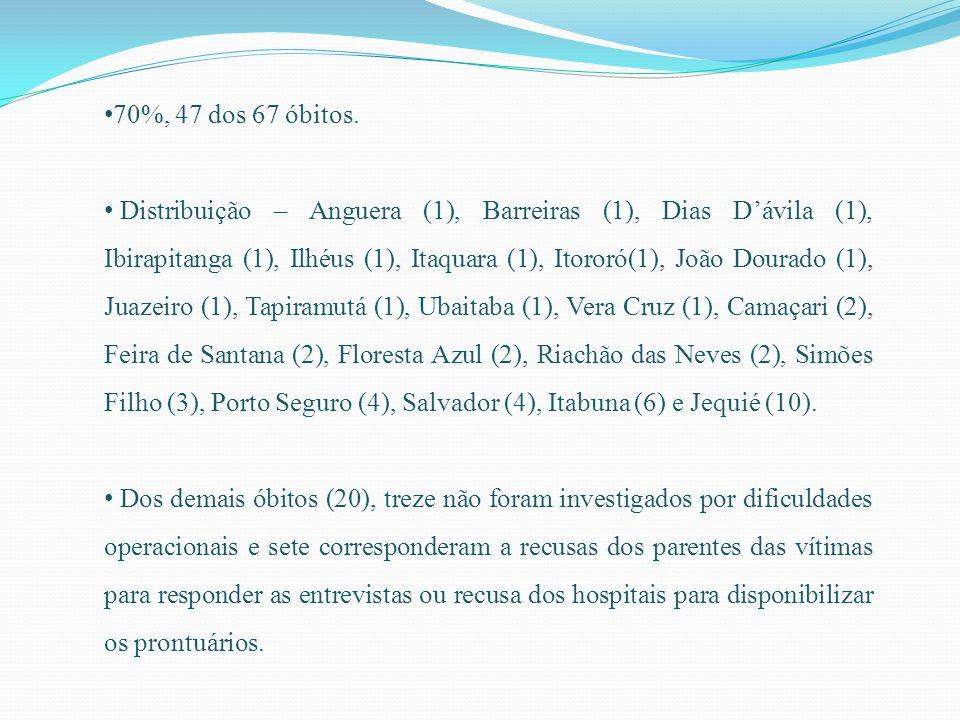 70%, 47 dos 67 óbitos. Distribuição – Anguera (1), Barreiras (1), Dias Dávila (1), Ibirapitanga (1), Ilhéus (1), Itaquara (1), Itororó(1), João Dourad