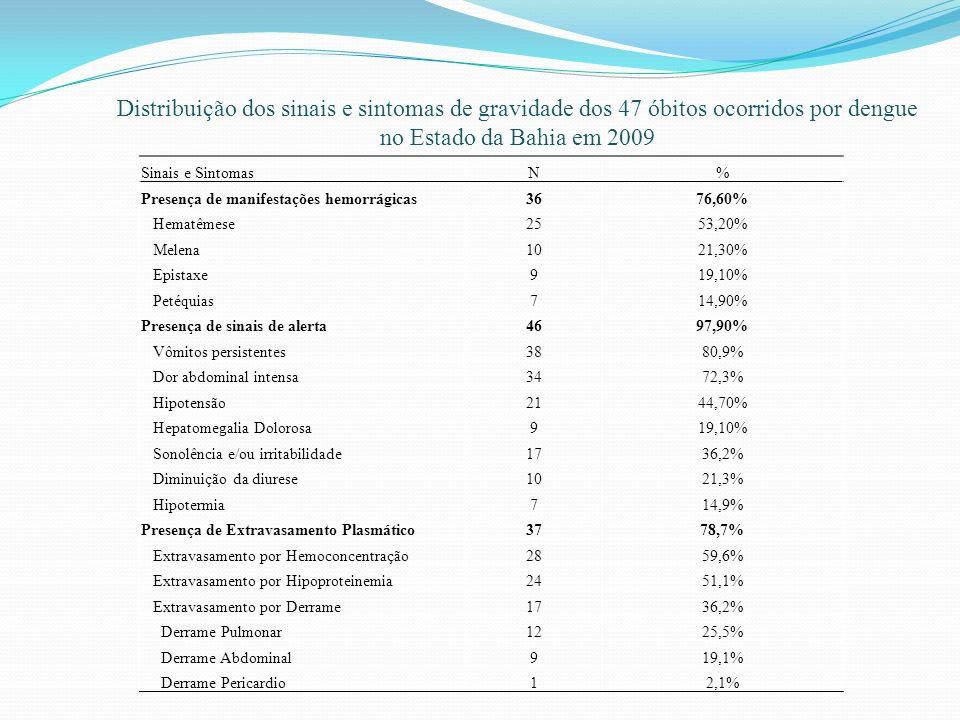 Sinais e SintomasN% Presença de manifestações hemorrágicas3676,60% Hematêmese2553,20% Melena1021,30% Epistaxe919,10% Petéquias714,90% Presença de sina