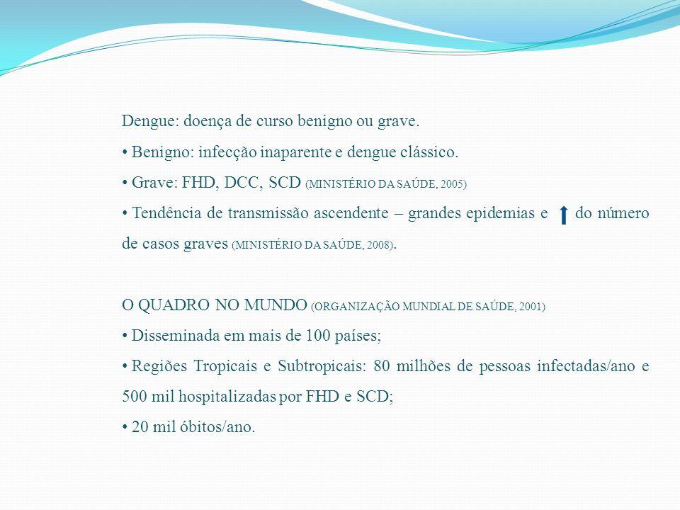 O QUADRO NO BRASIL (MINISTÉRIO DA SAÚDE, 2009) Situação epidemiológica atual: Ampla distribuição do Aedes aegypti em todas as regiões; Complexa dinâmica de dispersão do seu vírus; Circulação simultânea de três sorotipos virais; A introdução do sorotipo DENV4.
