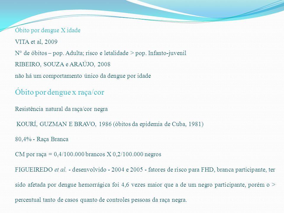 Óbito por dengue X idade VITA et al, 2009 N° de óbitos – pop. Adulta; risco e letalidade > pop. Infanto-juvenil RIBEIRO, SOUZA e ARAÚJO, 2008 não há u