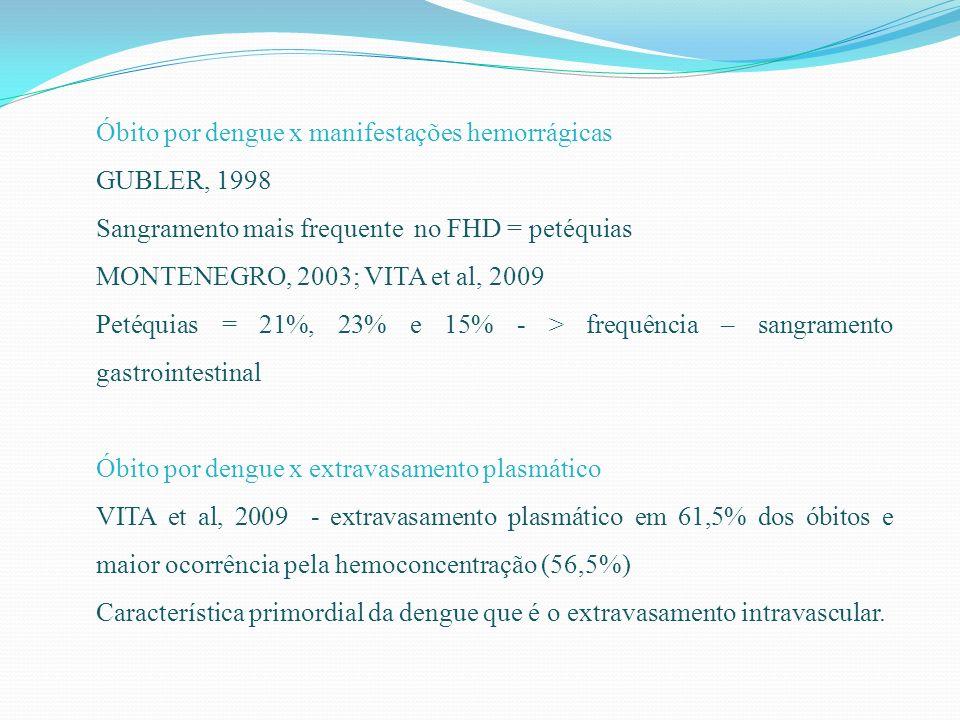 Óbito por dengue x manifestações hemorrágicas GUBLER, 1998 Sangramento mais frequente no FHD = petéquias MONTENEGRO, 2003; VITA et al, 2009 Petéquias