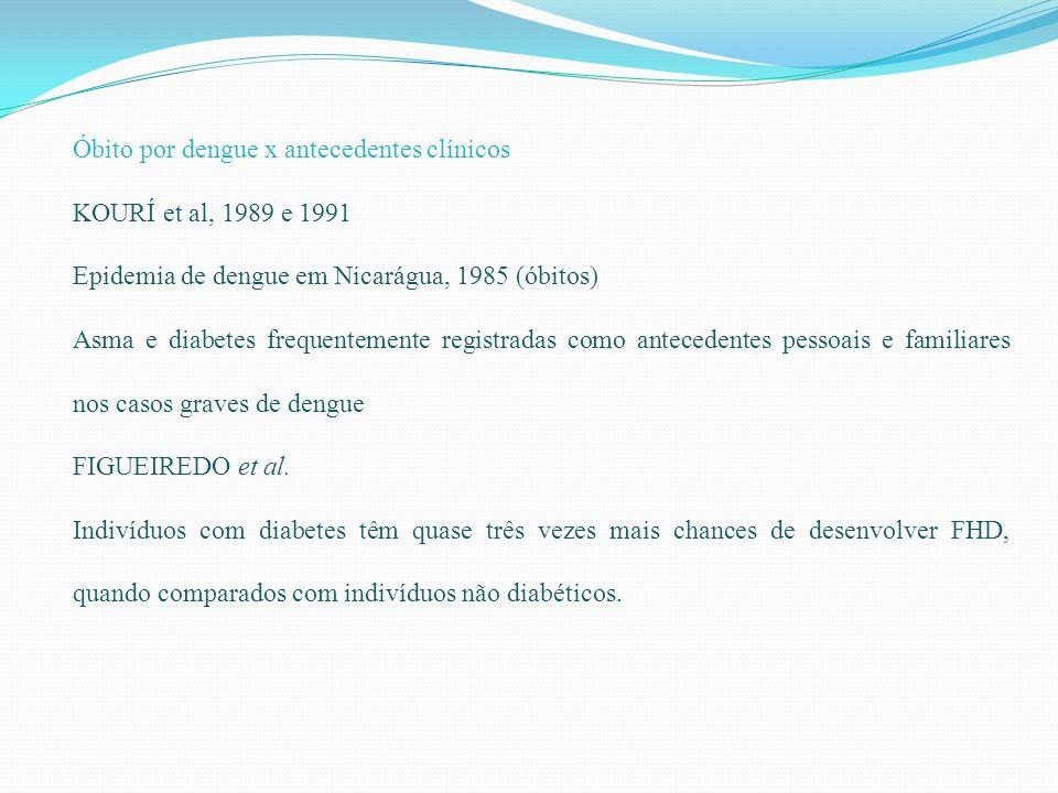 Óbito por dengue x antecedentes clínicos KOURÍ et al, 1989 e 1991 Epidemia de dengue em Nicarágua, 1985 (óbitos) Asma e diabetes frequentemente regist