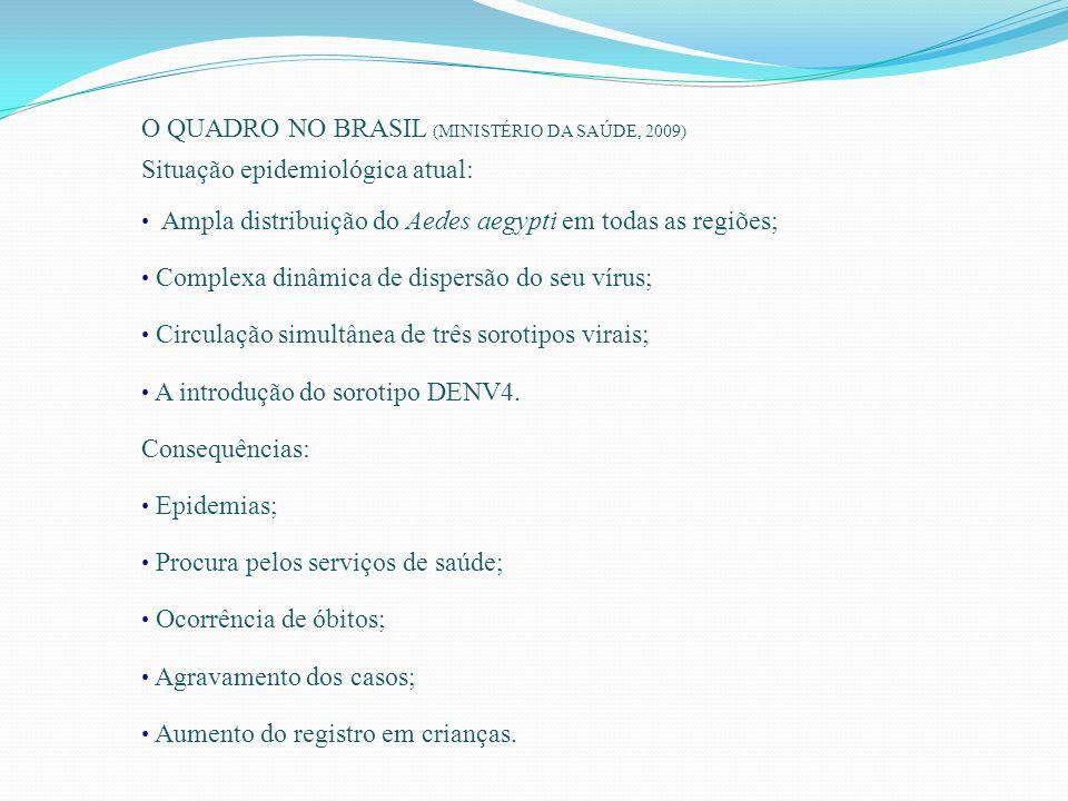 O QUADRO NO BRASIL (MINISTÉRIO DA SAÚDE, 2009) Situação epidemiológica atual: Ampla distribuição do Aedes aegypti em todas as regiões; Complexa dinâmi