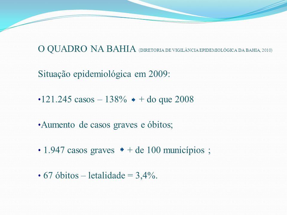 O QUADRO NA BAHIA (DIRETORIA DE VIGILÂNCIA EPIDEMIOLÓGICA DA BAHIA, 2010) Situação epidemiológica em 2009: 121.245 casos – 138% + do que 2008 Aumento