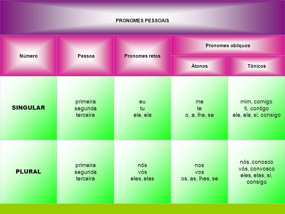 QUADRO COM TODAS AS FORMAS DO PRONOME PESSOAL: PRONOMES PESSOAIS Número PessoaPronomes retos Pronomes oblíquos ÁtonosTônicos SINGULAR primeira segunda