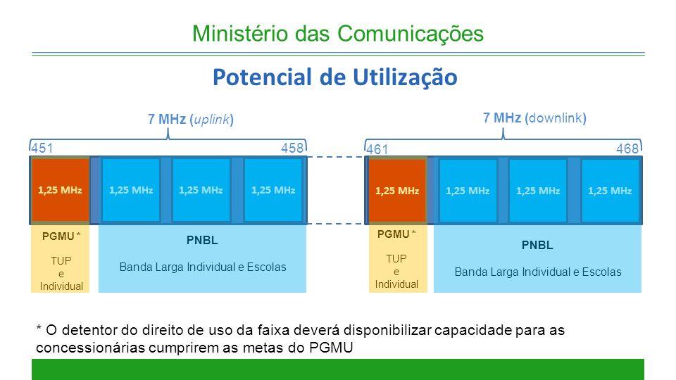 PGMU * TUP e Individual PGMU * TUP e Individual Ministério das Comunicações Potencial de Utilização PNBL Banda Larga Individual e Escolas 1,25 MHz 7 M