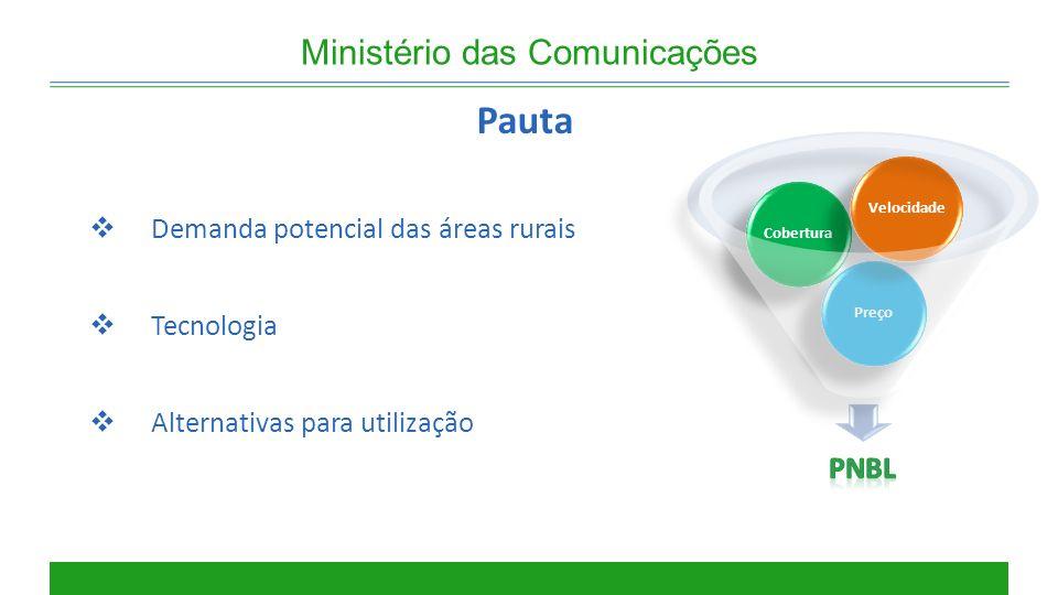 Ministério das Comunicações Demanda potencial das áreas rurais Tecnologia Alternativas para utilização Pauta PreçoCobertura Velocidade
