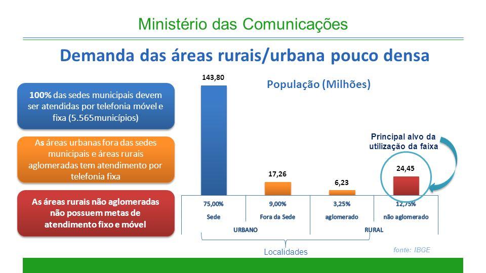 Principal alvo da utilização da faixa Ministério das Comunicações Demanda das áreas rurais/urbana pouco densa fonte: IBGE 100% das sedes municipais de
