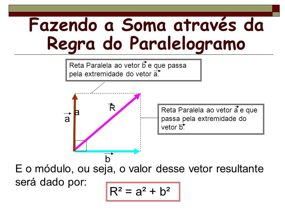 Fazendo a Soma através da Regra do Paralelogramo E o módulo, ou seja, o valor desse vetor resultante será dado por: R² = a² + b² Reta Paralela ao veto