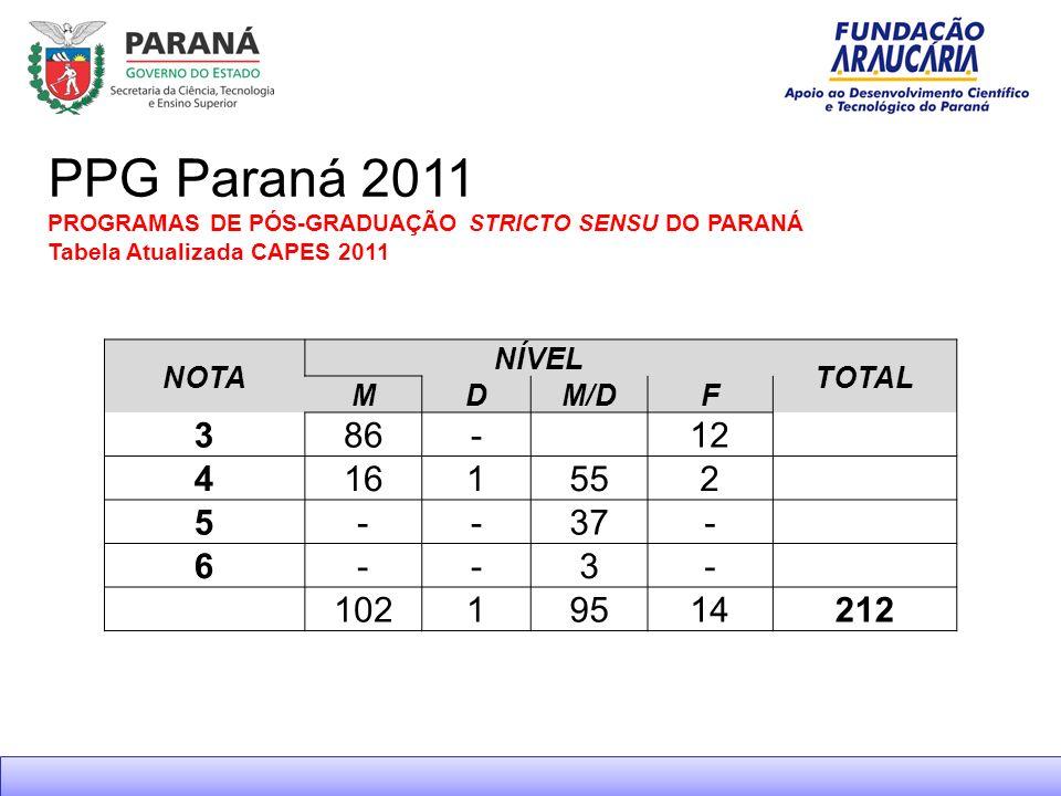 PPG Paraná 2011 PROGRAMAS DE PÓS-GRADUAÇÃO STRICTO SENSU DO PARANÁ Tabela Atualizada CAPES 2011 NOTA NÍVEL TOTAL MDM/DF 386- 12 4161552 5--37- 6--3- 10219514212