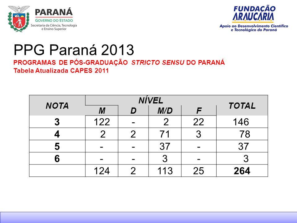 PPG Paraná 2013 PROGRAMAS DE PÓS-GRADUAÇÃO STRICTO SENSU DO PARANÁ Tabela Atualizada CAPES 2011 NOTA NÍVEL TOTAL MDM/DF 3122- 222146 4 22713 78 5--37- 6--3- 3 124211325264