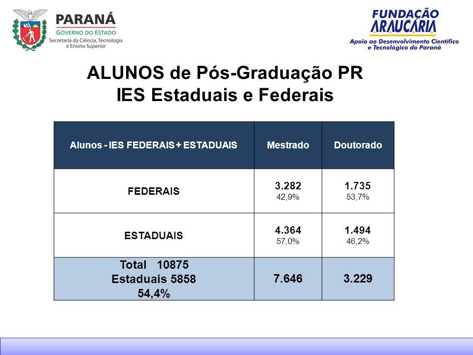 ALUNOS de Pós-Graduação PR IES Estaduais e Federais Alunos - IES FEDERAIS + ESTADUAISMestradoDoutorado FEDERAIS 3.282 42,9% 1.735 53,7% ESTADUAIS 4.364 57,0% 1.494 46,2% Total 10875 Estaduais 5858 54,4% 7.6463.229